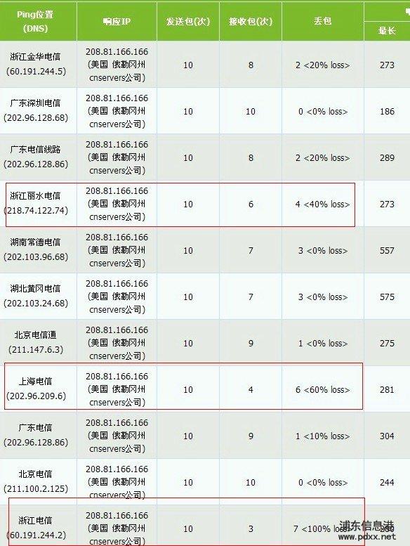 今日,收到几个客户投诉说有来自美国的邮件出现丢失。 经过测试发现中国电信部分地区国际出口有严重故障,刚刚已经跟上海电信核实。 截图如下: 下图为世界网络到美国线路的PING截图,只有上海电信是30%丢包率  下图为中国部分地区电信到美国线路的PING截图:  下图为国内联通线路到美国线路的PING截图,显示基本没有影响:  希望中国电信能尽快解决!